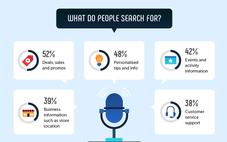 Hey Siri, How Are You Changing the Future of SEO? - Homebase